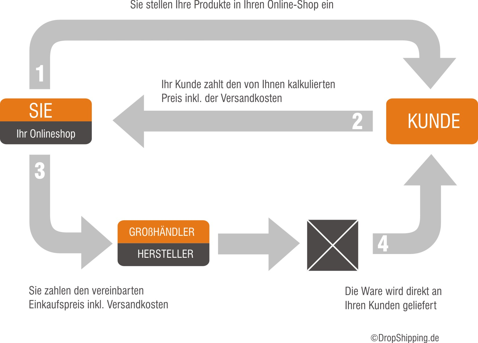 So funktioniert Dropshipping!